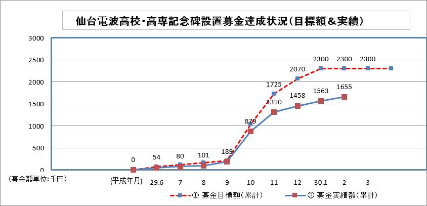 2月末のグラフ